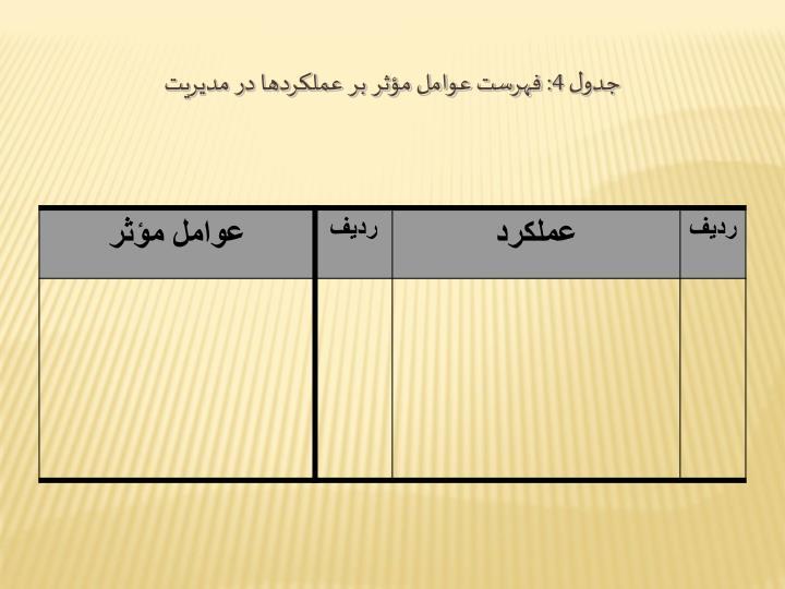 جدول 4: فهرست عوامل مؤثر بر عملكردها در مديريت