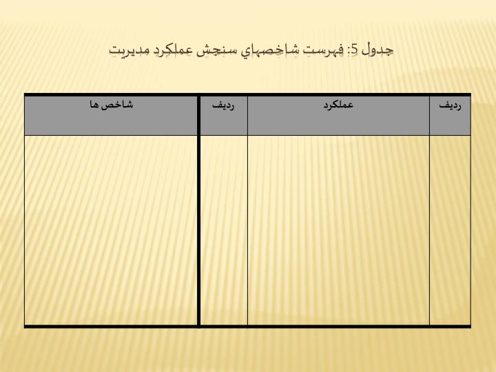 جدول 5: فهرست شاخصهاي سنجش عملكرد مديريت