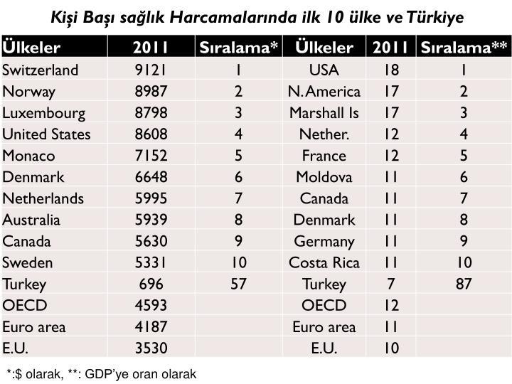 Kişi Başı sağlık Harcamalarında ilk 10 ülke ve Türkiye