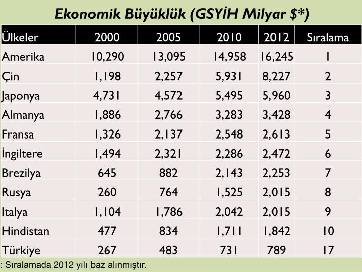 Ekonomik Büyüklük (GSYİH Milyar $*)