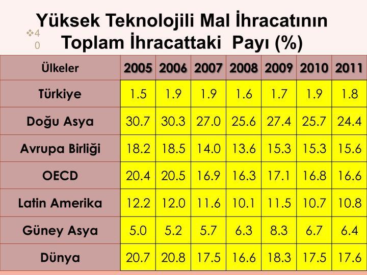 Yüksek Teknolojili Mal İhracatının Toplam İhracattaki  Payı (%)