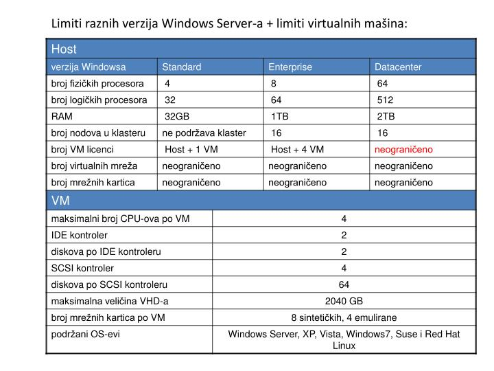 Limiti raznih verzija Windows Server-a + limiti virtualnih mašina: