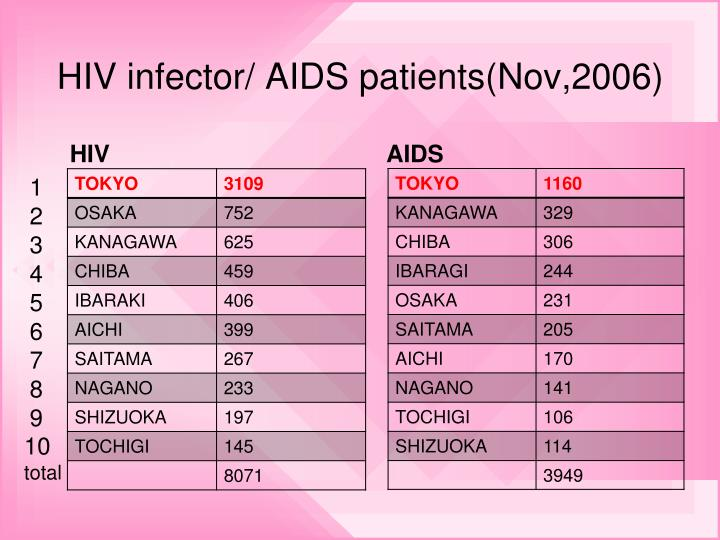 HIV infector/ AIDS patients(Nov,2006)