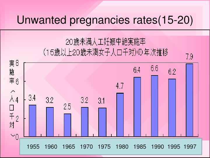 Unwanted pregnancies rates(15-20)