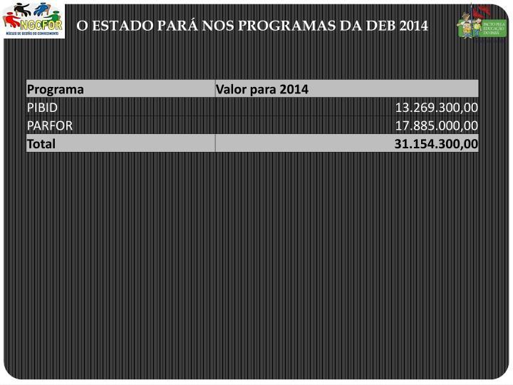 O ESTADO PAR NOS PROGRAMAS DA DEB 2014