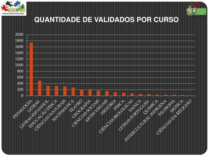 QUANTIDADE DE VALIDADOS POR CURSO