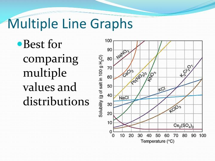 Multiple Line Graphs
