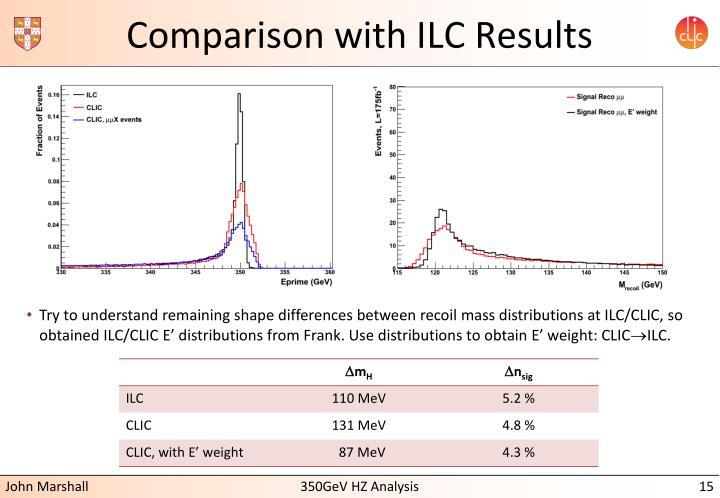 Comparison with ILC Results