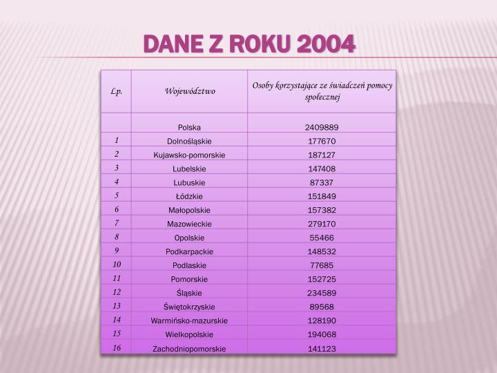 Dane z roku 2004