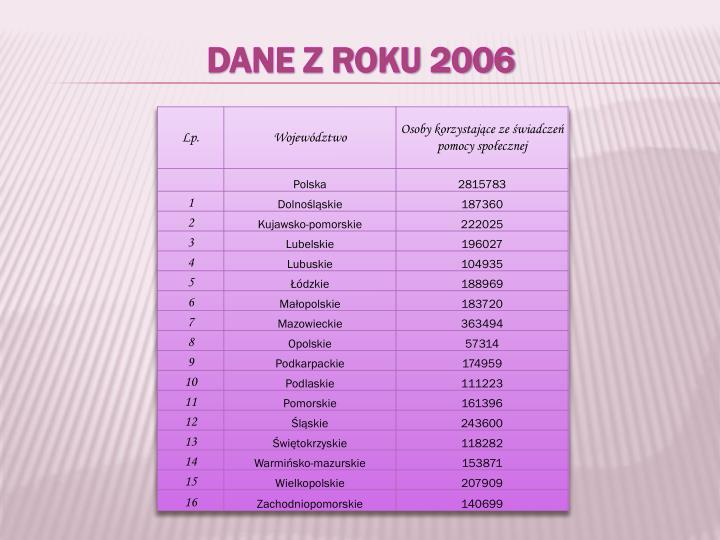 Dane z roku 2006