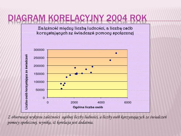 Diagram korelacyjny 2004 rok