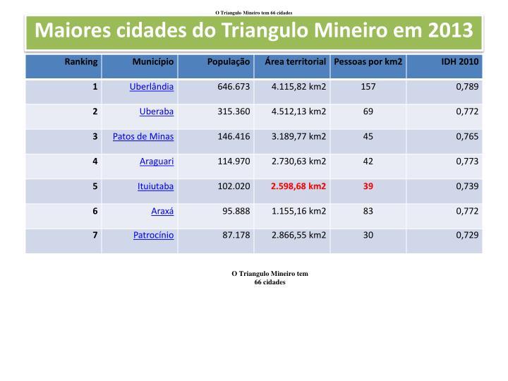O Triangulo Mineiro tem 66 cidades