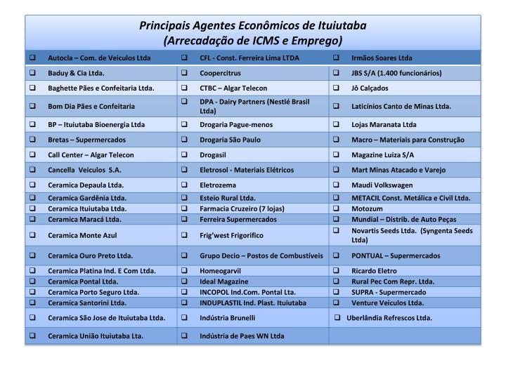 Principais Agentes Econômicos de Ituiutaba