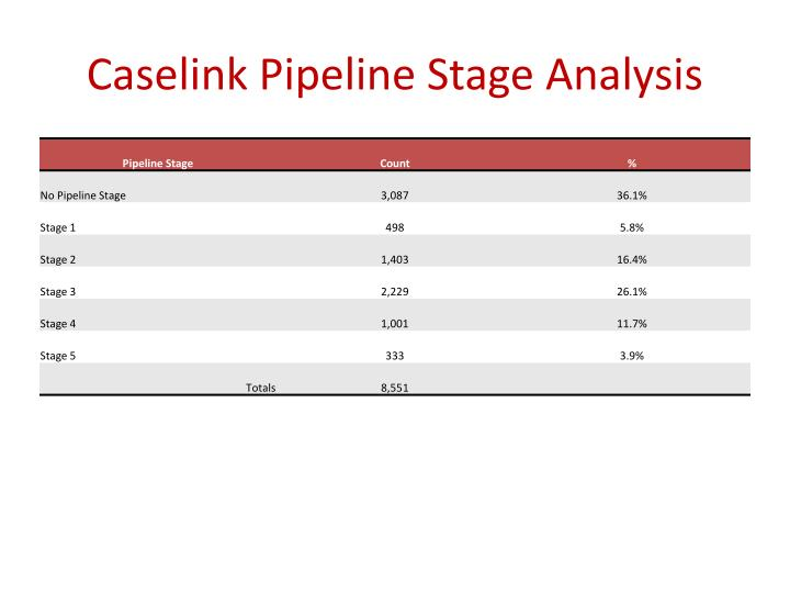 Caselink Pipeline Stage Analysis