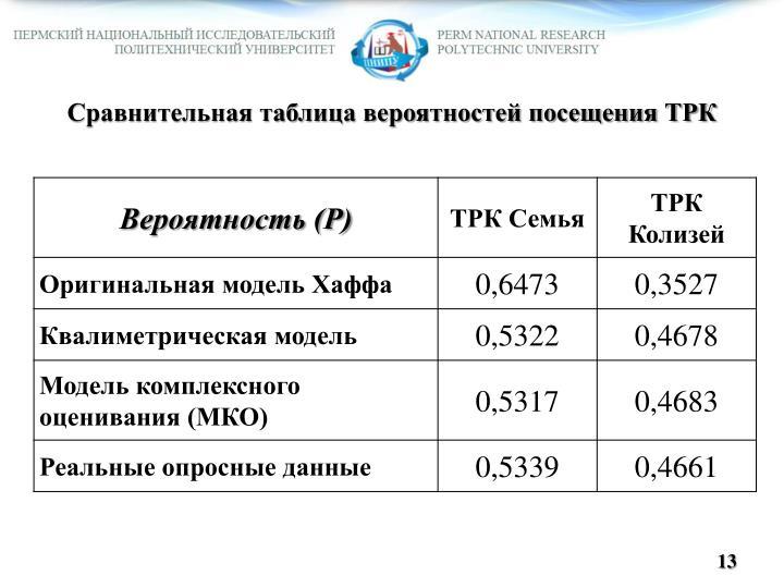 Сравнительная таблица вероятностей посещения ТРК