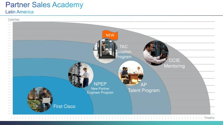 Partner Sales Academy