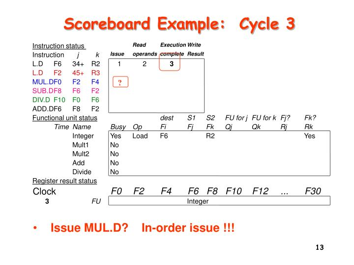 Scoreboard Example:  Cycle 3