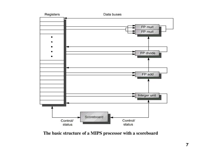 The basic structure of a MIPS processor with a scoreboard