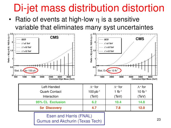 Di-jet mass distribution distortion