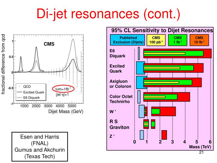95% CL Sensitivity to Dijet Resonances