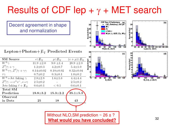 Results of CDF lep +