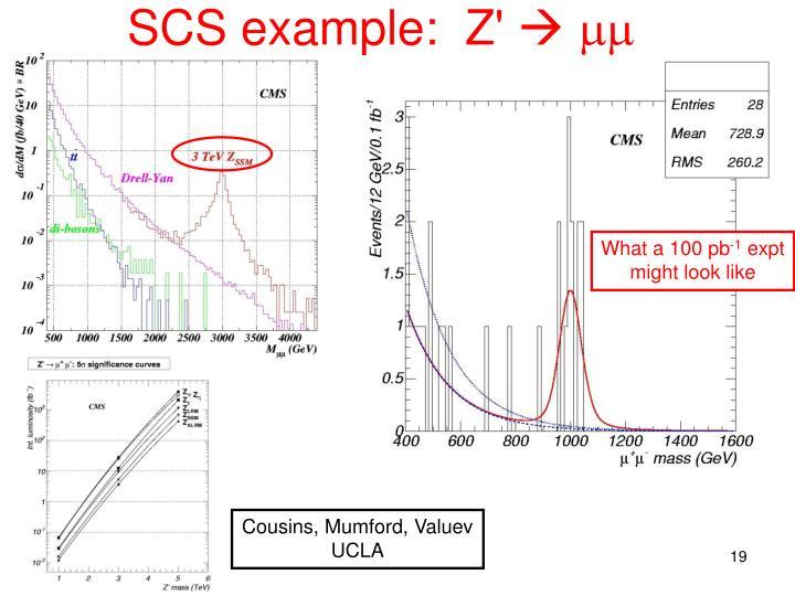 SCS example:  Z'