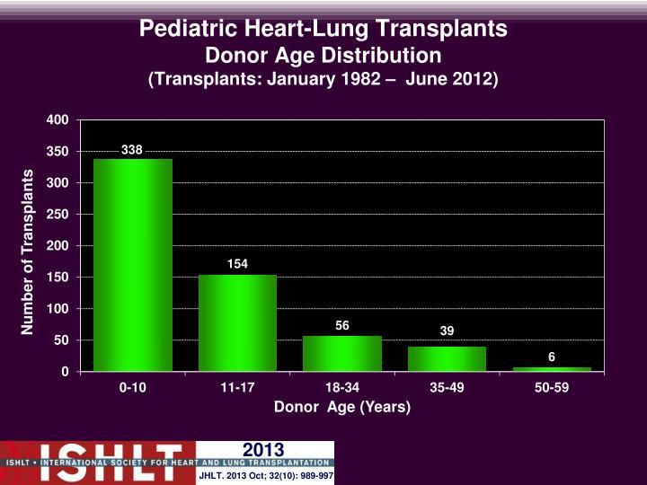 Pediatric Heart-Lung Transplants