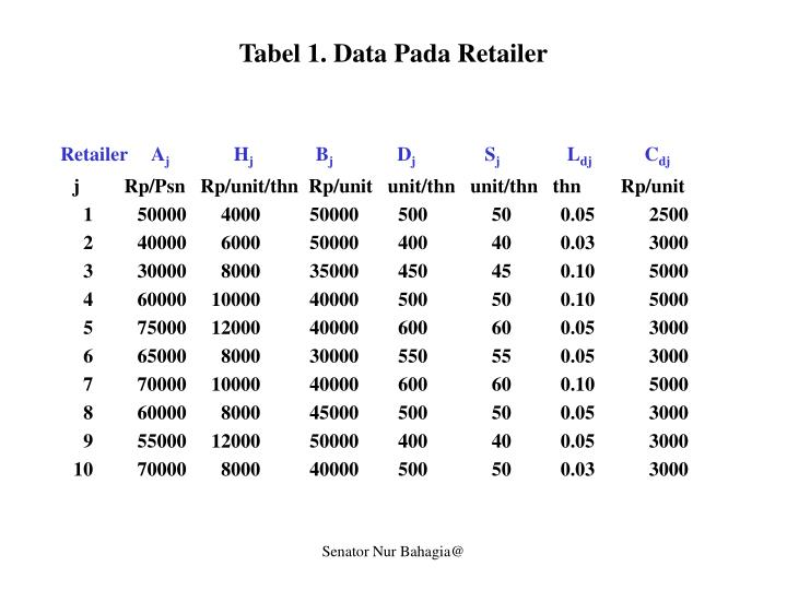 Tabel 1. Data Pada Retailer