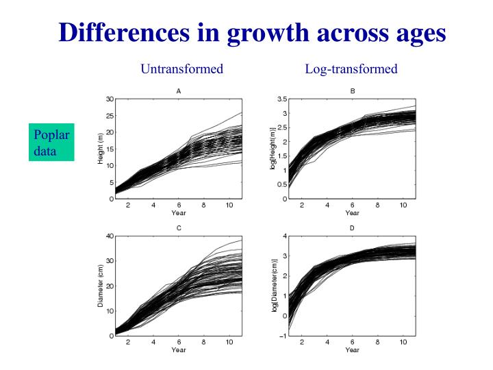 Differences in growth across ages
