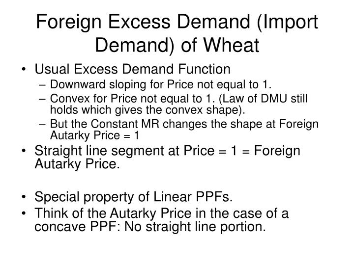 Foreign Excess Demand (Import Demand) of Wheat