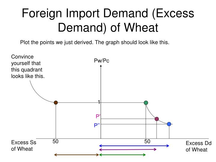 Foreign Import Demand (Excess Demand) of Wheat