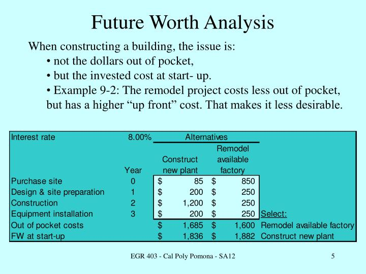Future Worth Analysis