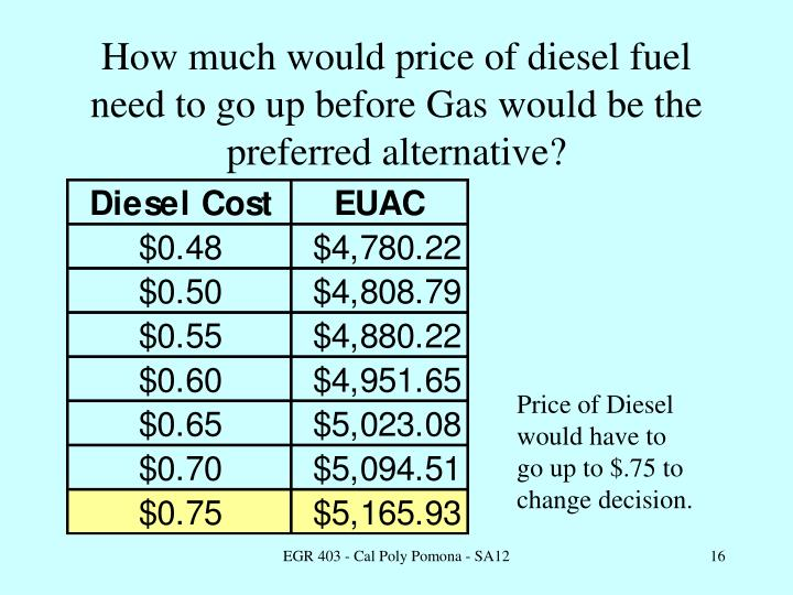 How much would price of diesel fuel need to go up before Gas would be the preferred alternative?