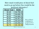 how much would price of diesel fuel need to go up before gas would be the preferred alternative