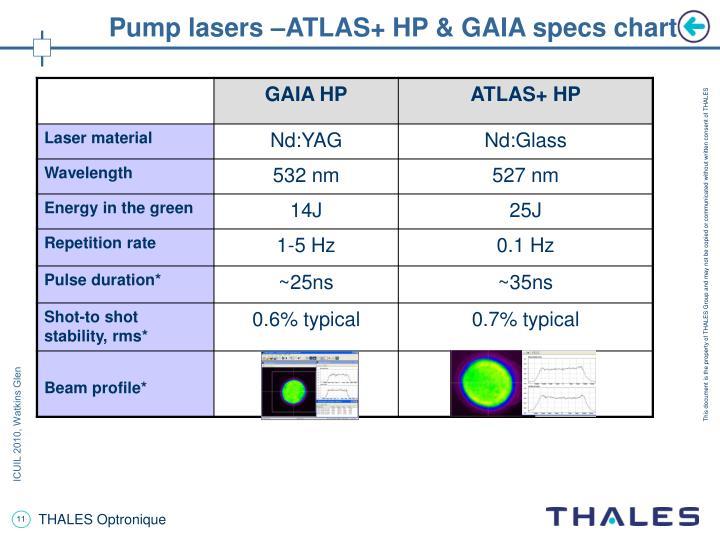 Pump lasers –ATLAS+ HP & GAIA specs chart