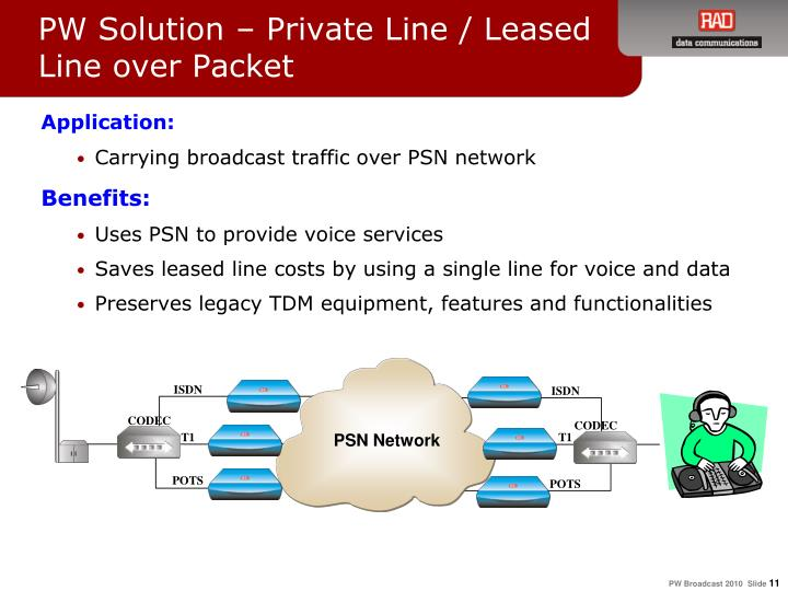 PW Solution – Private Line / Leased Line over Packet