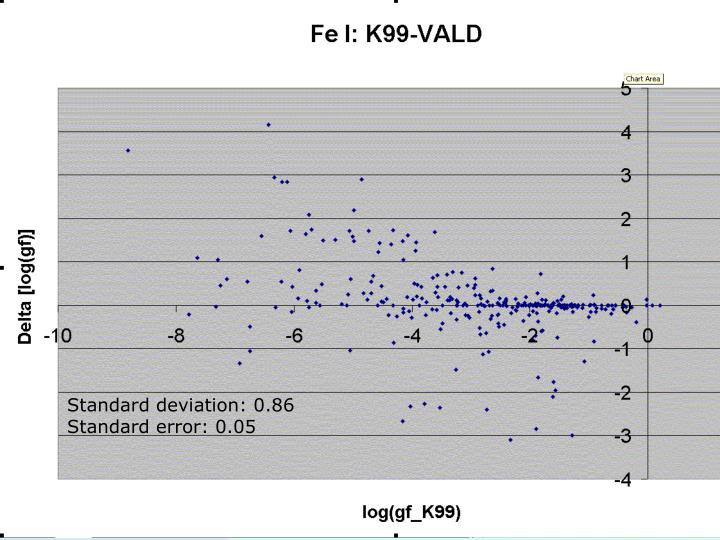 Standard deviation: 0.86