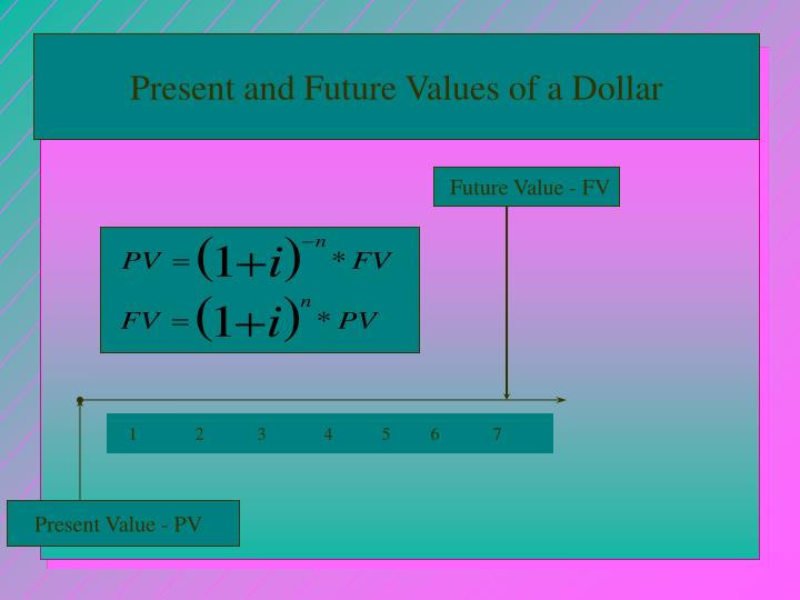 Present and Future Values of a Dollar