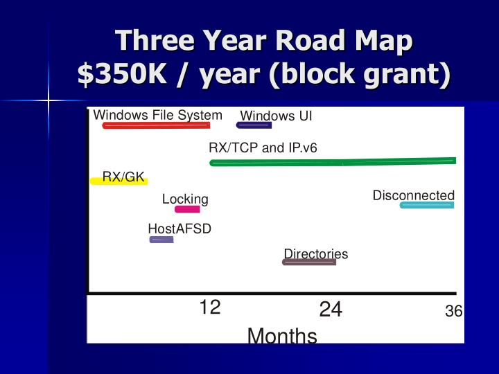 Three Year Road Map