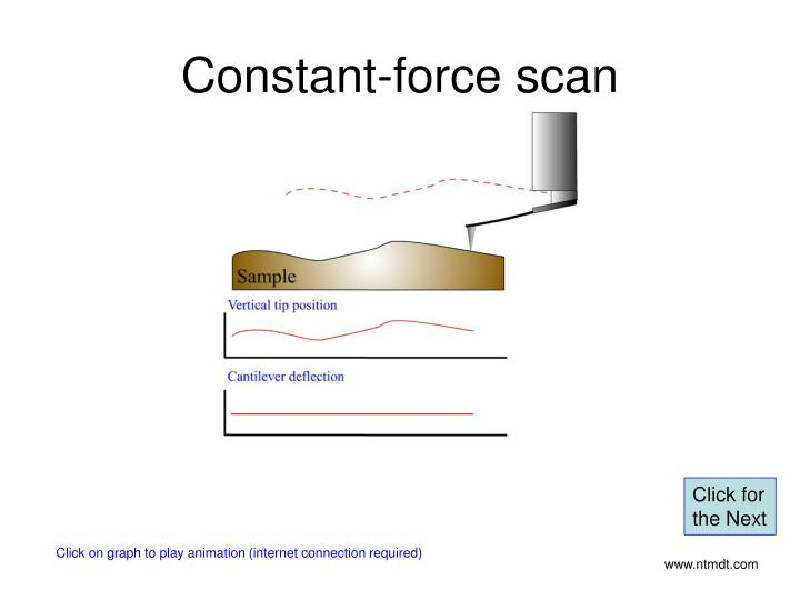 Constant-force scan