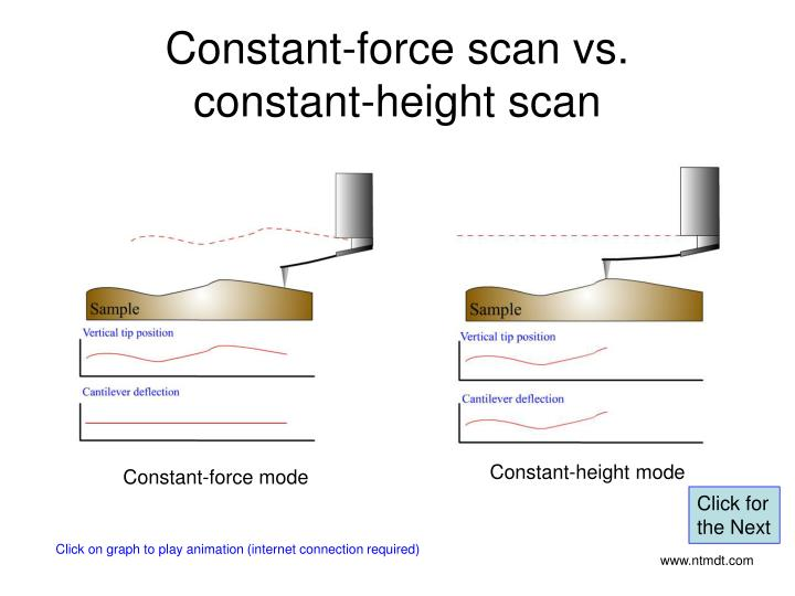 Constant-height mode