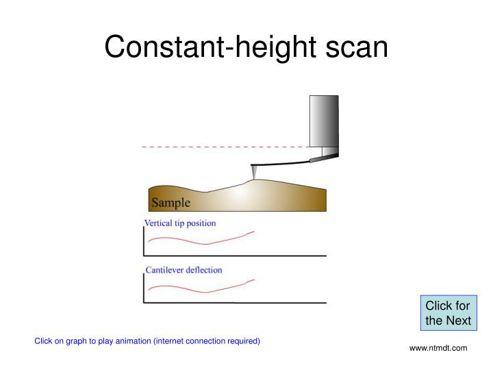 Constant-height scan