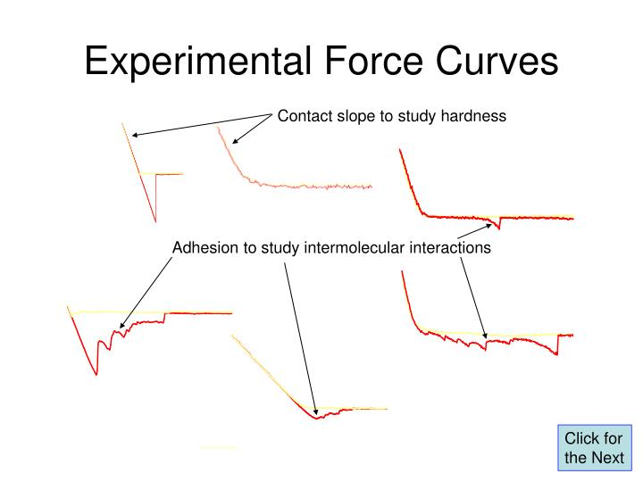 Contact slope to study hardness