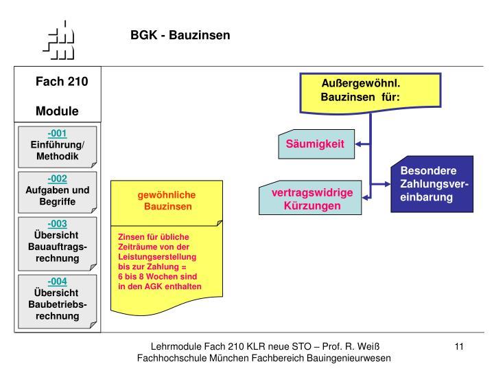 BGK - Bauzinsen