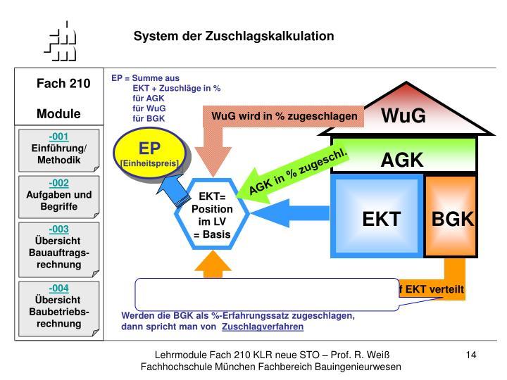 System der Zuschlagskalkulation