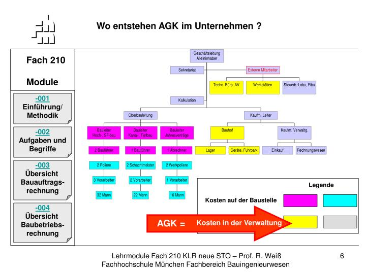 Wo entstehen AGK im Unternehmen ?