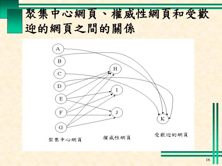 聚集中心網頁、權威性網頁和受歡迎的網頁之間的關係