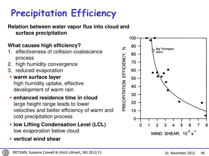 Precipitation Efficiency