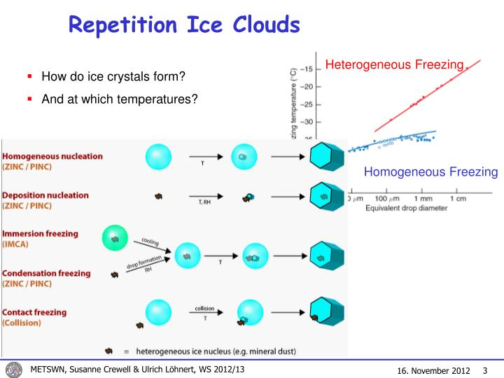 Repetition ice clouds