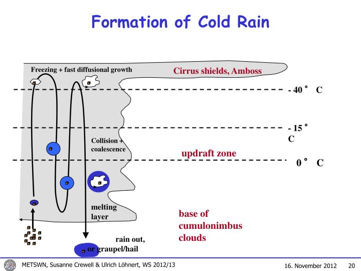 Formation of Cold Rain